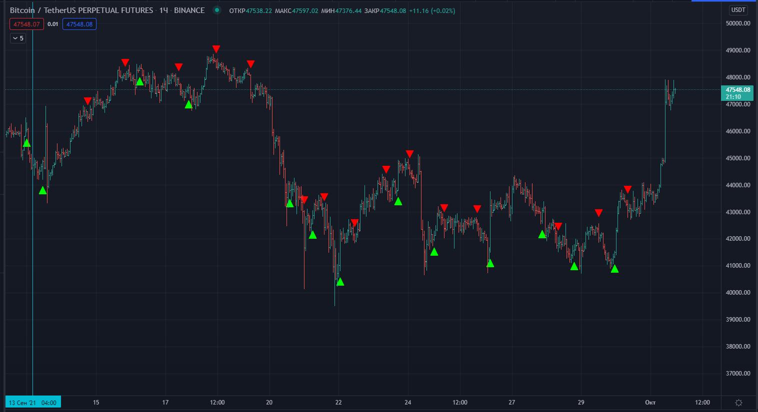 Сигналы биткоин сентябрь 2021
